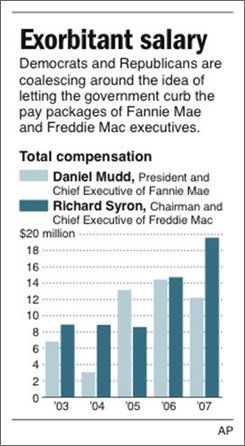 Chart shows salaries for  Freddie Mac and Fannie Mae's top executives; 1c x 3 3/8 inches; 46.5 mm x 85.7 mm
