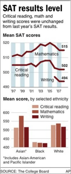 HOLD FOR RELEASE at 11 a.m. EDT; chart shows latest SAT scores;