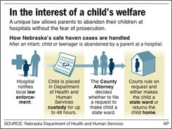 RETRANSMISSION of a graphic that moved Sept. 26, 2008; graphic shows how Nebraska safe haven  cases are handled once a child is dropped off at a hospital; two sizes;