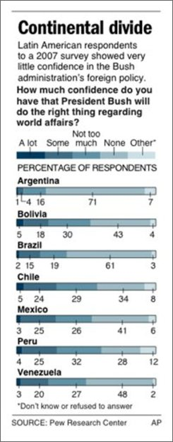 ADVANCE FOR SUNDAY, OCT. 12; graphic shows results of a poll of Latin Americans about their confidence in President Bush regarding foreign affairs;