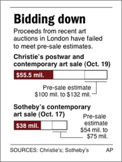 Graphic shows pre-sale estimates and actual proceeds from recent art auctions;
