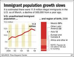 Graphic shows U.S. unauthorized immigrant population since 2000; includes region of birth for 2008; three sizes;