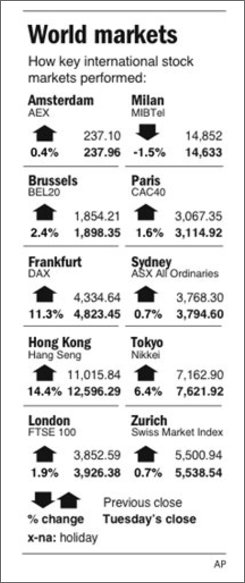 Graphic shows performance of selected foreign stock indexes;