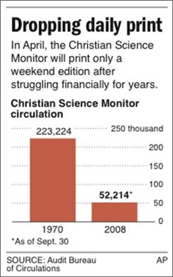 Graphic shows the declining circulation rates of top U.S. newspapers; includes the Christian Science Monitor; two sizes;