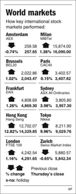 Graphic shows performance of selected foreign stock market indexes;