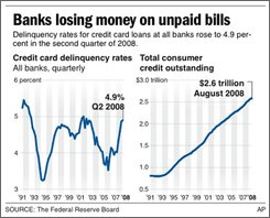 Chart shows total consumer credit outstanding and delinquency rates at all banks since 1991; two sizes;