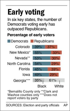 Graphic shows percentage of early voters in 2008 presidential election, by party affiliation and race; two sizes; 1c x 3 inches; 46.5 mm x 76.2 mm; 2c x 2 5/8 inches; 96.3 mm x 66.7 mm