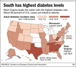 Graphic shows new diabetes rates by state; three sizes;