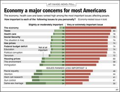 Chart shows poll results on important issues that affect Americans; 4c x 4 1/4 inches; 195.7 mm x 108 mm