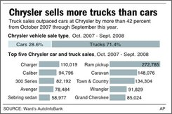 Chart shows Chrysler vehicle sale types and top five selling cars and trucks;