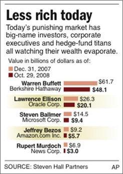 Chart shows the financial losses of five of the wealthiest earners in the U.S.;