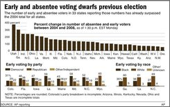 Chart shows the percentage change in the number of early and absentee voters for the 33 states reporting those numbers;