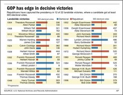 Chart shows landslide victories in presidential elections; 3c x 4 3/8 inches; 146 mm x 111.1 mm