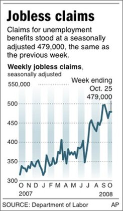 Graphic shows change in weekly jobless claims;