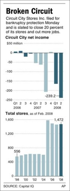 Graphic shows Circuit City's net income and total stores; 1c x 5 1/2 inches; 46.5 mm x 139.7 mm