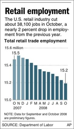 Graphic shows total retail trade employment for the past 13 months