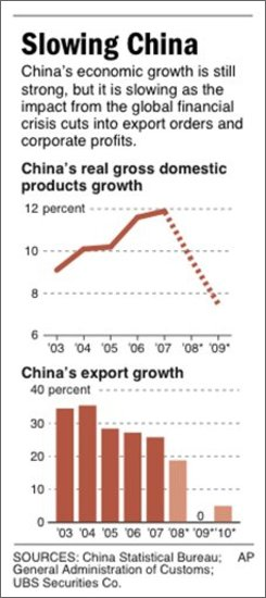 Charts show trends in China?s real GDP growth and export growth since 2003;