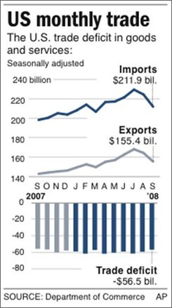 Graphic charts the monthly changes in U.S. imports, exports and trade deficit;