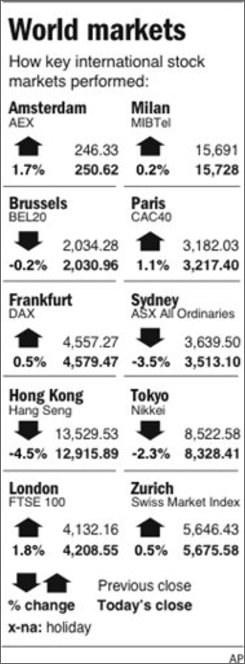 Chart shows performance of stock markets around the world;