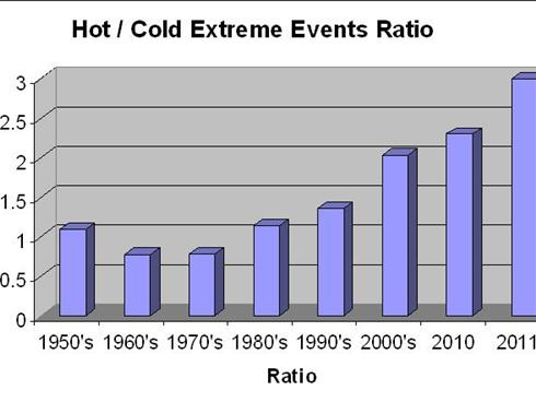 Hot /Cold Extreme Weather Event Ration Chart