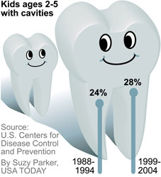 http://i.usatoday.net/life/graphics/2010/0301-dental-cavities/cavities.jpg