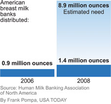 http://i.usatoday.net/life/graphics/2010/0407-breast-milk/breast-milk.jpg