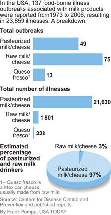 http://i.usatoday.net/life/graphics/2010/0415-milk-illness/milk-illnesses.jpg