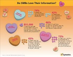 TODAY'S TIP: Do small businesses love their information? You bet! Enlarge the photo for data from a survey on the subject.