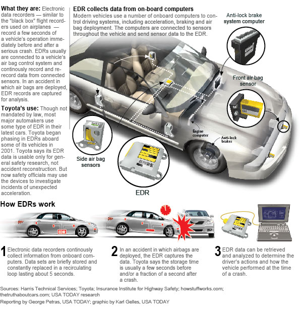 How 'black boxes' help in car crash reconstructions - USATODAY.com