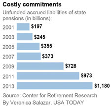 Unfunded pensions