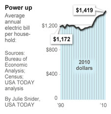 Apex Nc Electric Bill