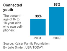Cellphones dont increase cancer risk in kids, study says