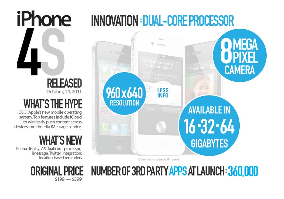 Iphone4 Extra
