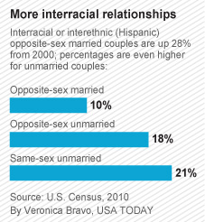 Census data show 28% growth in number of interracial couples ...