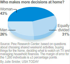 http://i.usatoday.net/news/graphics/pew_study/decisions.jpg