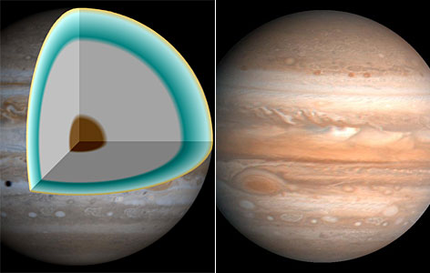 Jupiter's interior: The upper gaseous layers (yellow) transition to liquid hydrogen (aqua) above a thick layer of metallic hydrogen (gray). The center (brown) may be a solid rocky core. The metallic layer conducts electricity much like metals, and is responsible for Jupiter's strong magnetic field.