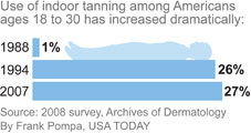 http://i.usatoday.net/yourlife/graphics/2010/0916-tanning/tanning-use.jpg