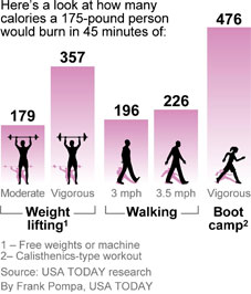 http://i.usatoday.net/yourlife/graphics/2010/1028-fitness-calories/45-minute-workout.jpg