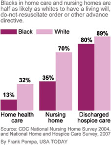 http://i.usatoday.net/yourlife/graphics/2011/0106-advance-directives/race-care-type.jpg